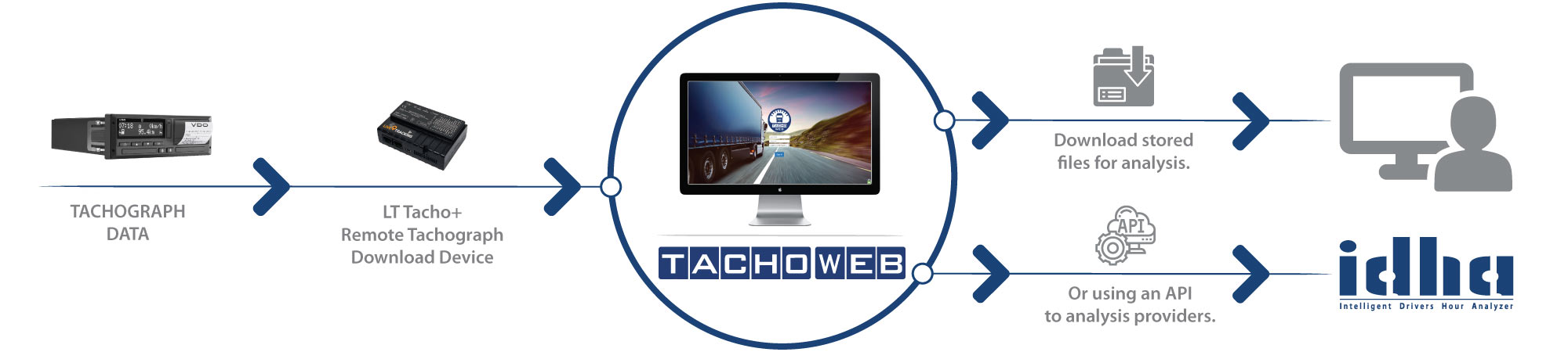 Remote-Tachograph-Download